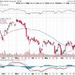 Goldman Sachs Group Inc.【GS】投資情報: 2017年07月08日