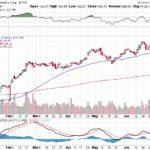 Moody's Corporation【MCO】投資情報: 2017年07月08日