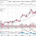 Microsoft Corp.【MSFT】投資情報: 2017年07月08日