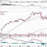 Apple, Inc.【AAPL】投資情報: 2017年07月10日