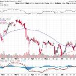 Goldman Sachs Group Inc.【GS】投資情報: 2017年07月11日