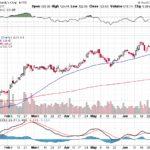 Moody's Corporation【MCO】投資情報: 2017年07月11日