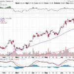 Tesla, Inc.【TSLA】投資情報: 2017年07月11日