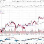Citigroup Inc.【C】投資情報: 2017年07月12日