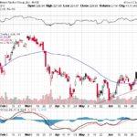 Goldman Sachs Group Inc.【GS】投資情報: 2017年07月12日