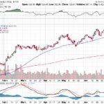 Moody's Corporation【MCO】投資情報: 2017年07月12日