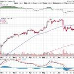 Apple, Inc.【AAPL】投資情報: 2017年07月12日