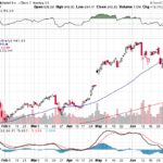 Google Inc.【GOOG】投資情報: 2017年07月13日