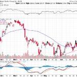 Goldman Sachs Group Inc.【GS】投資情報: 2017年07月13日