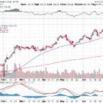 Moody's Corporation【MCO】投資情報: 2017年07月13日