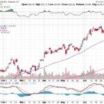 Tesla, Inc.【TSLA】投資情報: 2017年07月13日