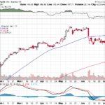 Apple, Inc.【AAPL】投資情報: 2017年07月13日