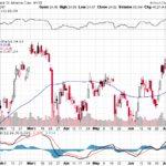 Bank of America Corp.【BAC】投資情報: 2017年07月14日