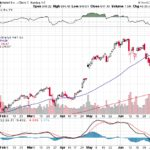 Google Inc.【GOOG】投資情報: 2017年07月14日