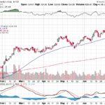 Moody's Corporation【MCO】投資情報: 2017年07月14日