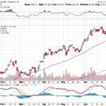 Tesla, Inc.【TSLA】投資情報: 2017年07月14日
