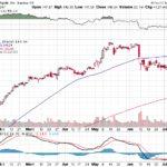 Apple, Inc.【AAPL】投資情報: 2017年07月14日