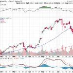 Google Inc.【GOOG】投資情報: 2017年07月15日