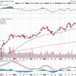 Moody's Corporation【MCO】投資情報: 2017年07月15日