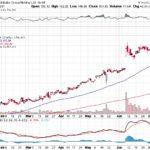 Alibaba Group Holding Ltd.【BABA】投資情報: 2017年07月15日