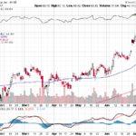 Citigroup Inc.【C】投資情報: 2017年07月18日