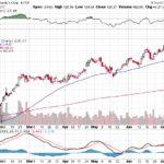 Moody's Corporation【MCO】投資情報: 2017年07月18日
