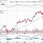 Tesla, Inc.【TSLA】投資情報: 2017年07月18日
