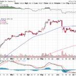 Apple, Inc.【AAPL】投資情報: 2017年07月18日