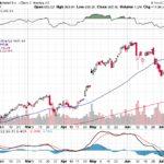 Google Inc.【GOOG】投資情報: 2017年07月19日