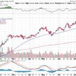 Moody's Corporation【MCO】投資情報: 2017年07月19日