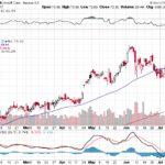 Microsoft Corp.【MSFT】投資情報: 2017年07月19日