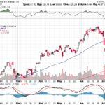Tesla, Inc.【TSLA】投資情報: 2017年07月19日