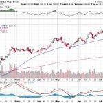 Moody's Corporation【MCO】投資情報: 2017年07月20日