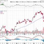 Tesla, Inc.【TSLA】投資情報: 2017年07月20日