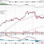 Apple, Inc.【AAPL】投資情報: 2017年07月20日