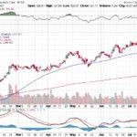 Moody's Corporation【MCO】投資情報: 2017年07月21日