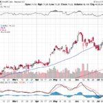 Microsoft Corp.【MSFT】投資情報: 2017年07月21日