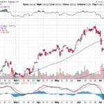 Tesla, Inc.【TSLA】投資情報: 2017年07月21日