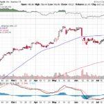 Apple, Inc.【AAPL】投資情報: 2017年07月21日