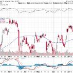 Bank of America Corp.【BAC】投資情報: 2017年07月22日