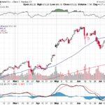 Google Inc.【GOOG】投資情報: 2017年07月22日