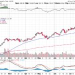 Moody's Corporation【MCO】投資情報: 2017年07月22日
