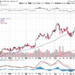 Microsoft Corp.【MSFT】投資情報: 2017年07月22日