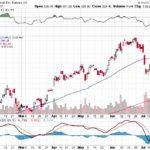 Tesla, Inc.【TSLA】投資情報: 2017年07月22日