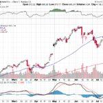 Google Inc.【GOOG】投資情報: 2017年07月25日