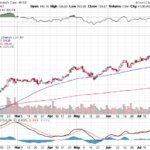 Moody's Corporation【MCO】投資情報: 2017年07月25日