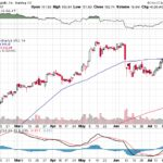 Apple, Inc.【AAPL】投資情報: 2017年07月25日