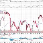 Bank of America Corp.【BAC】投資情報: 2017年07月26日