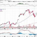 Google Inc.【GOOG】投資情報: 2017年07月26日