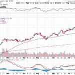 Moody's Corporation【MCO】投資情報: 2017年07月26日
